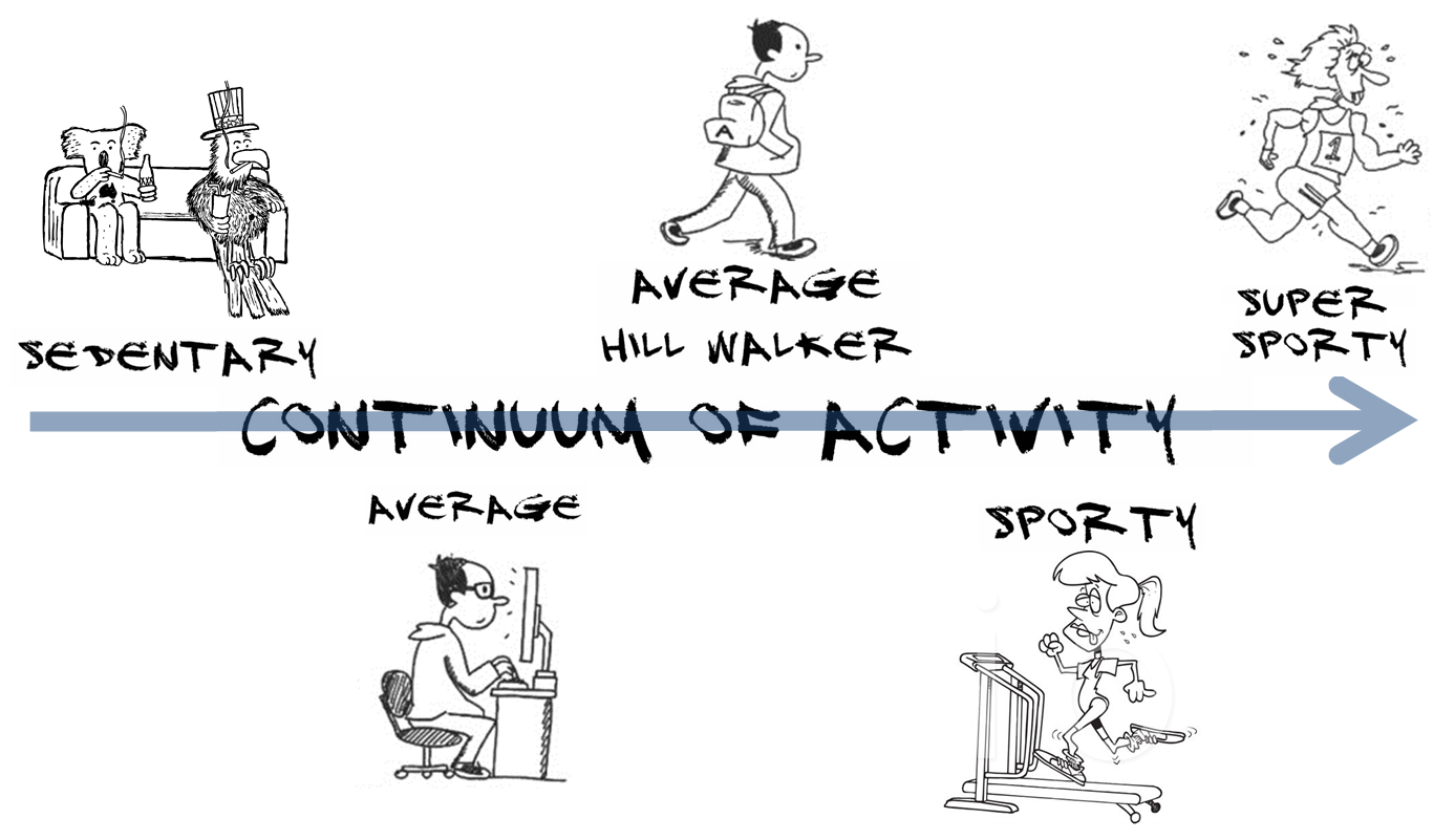 Continuum of Activity